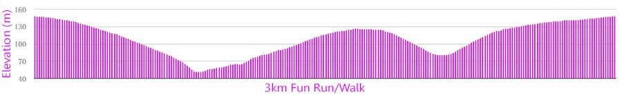 3km-elevation